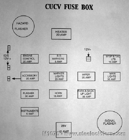 fuse panel cucv technical info motor mayhem 1985 chevy fuse box diagram at aneh.co